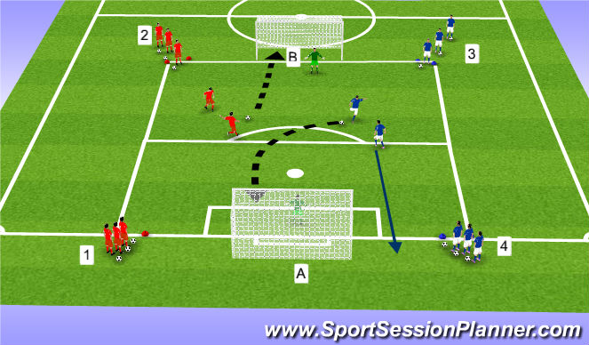 Football/Soccer Session Plan Drill (Colour): FlyingChanges 1v1