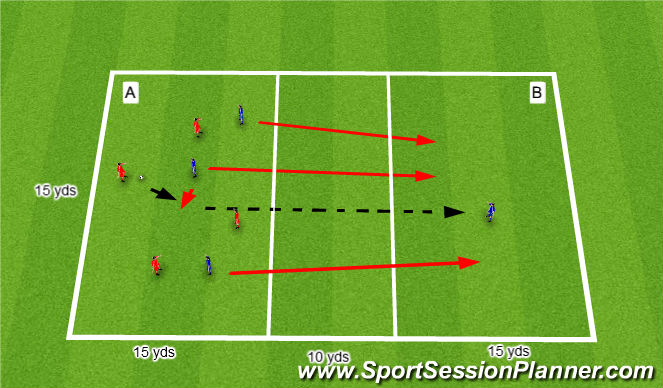 Football/Soccer Session Plan Drill (Colour): Winning the ball to counter attack