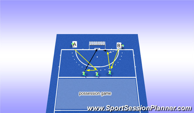 Hockey Session Plan Drill (Colour): PC + possession