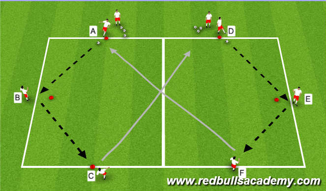 Football Soccer Group Tactics Transition Speed Of Play