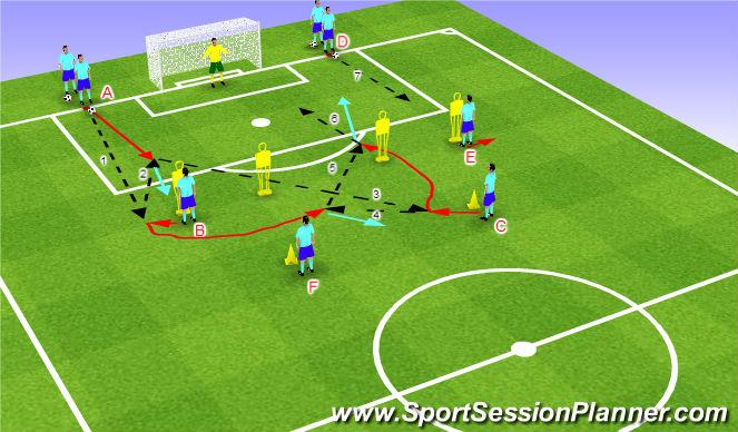 Football/Soccer Session Plan Drill (Colour): Streľba - kombinácia nad šestnástkou 2