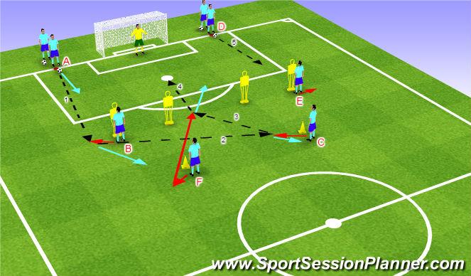 Football/Soccer Session Plan Drill (Colour): Streľba - kombinácia nad šestnástkou 3