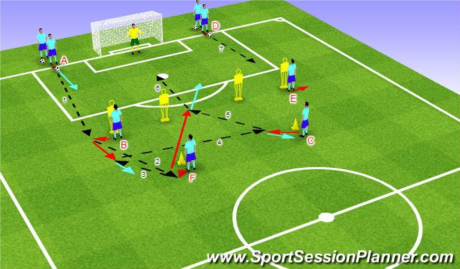Football/Soccer Session Plan Drill (Colour): Streľba - kombinácia nad šestnástkou 4