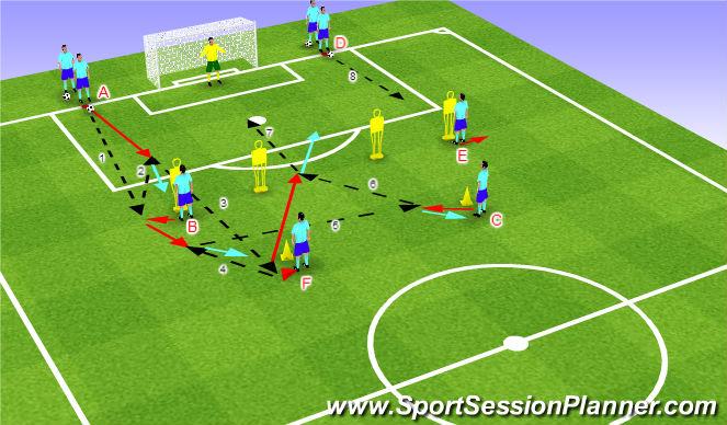 Football/Soccer Session Plan Drill (Colour): Streľba - kombinácia nad šestnástkou 5