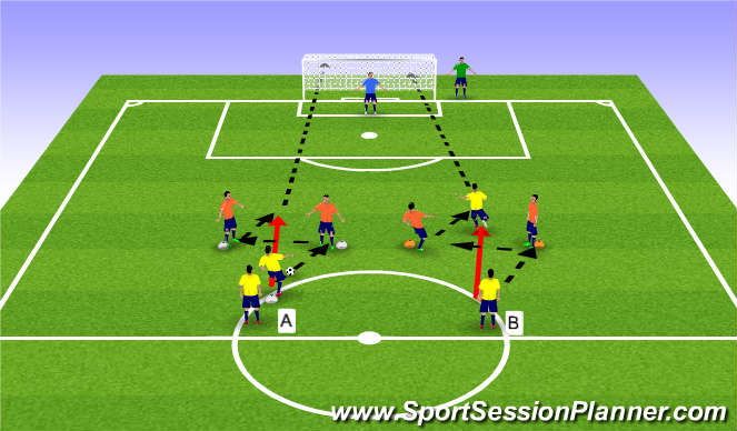 Football/Soccer Session Plan Drill (Colour): Combination Play to Shooting