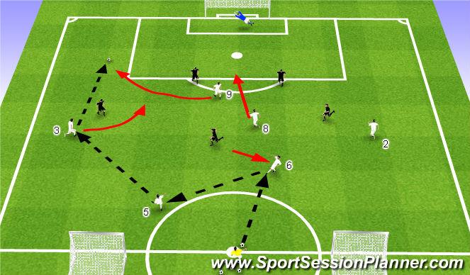 Football/Soccer Session Plan Drill (Colour): 6v5 End Game