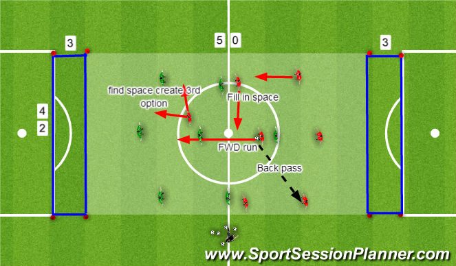 Football/Soccer Session Plan Drill (Colour): Man U