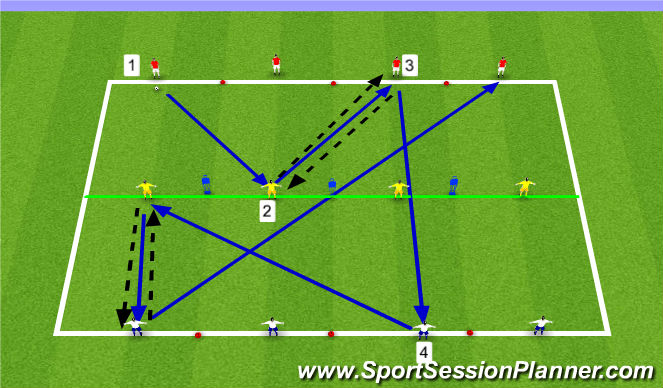 Football/Soccer Session Plan Drill (Colour): 3 line up back and through