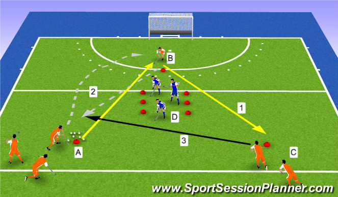 Hockey Session Plan Drill (Colour): aanvallend overtal