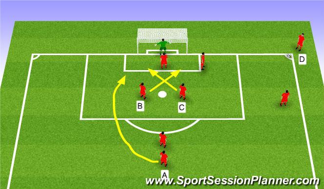 Football/Soccer Session Plan Drill (Colour): In-swinging corner