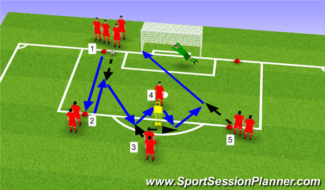 Football/Soccer Session Plan Drill (Colour): final 18 finishing movements