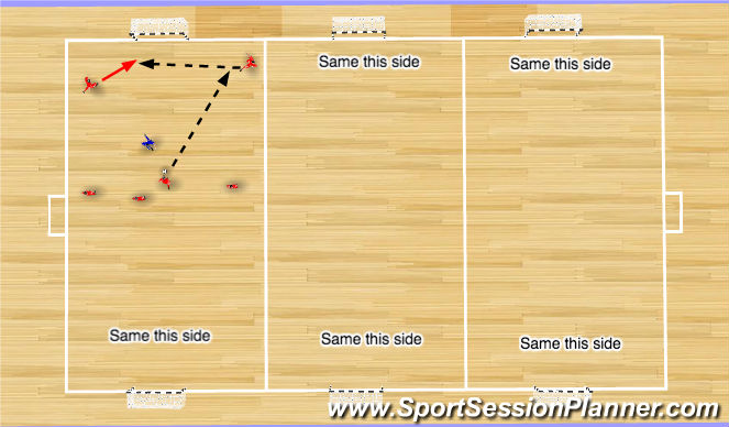 Futsal Session Plan Drill (Colour): Star Wars 3v1s (Weak-Side Balls