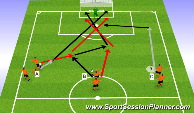Football/Soccer Session Plan Drill (Colour): Finishing Exercises