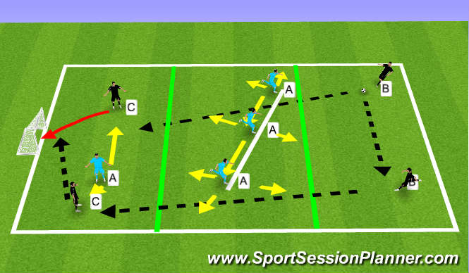 Football/Soccer Session Plan Drill (Colour): Screening prevent the Forward Pass