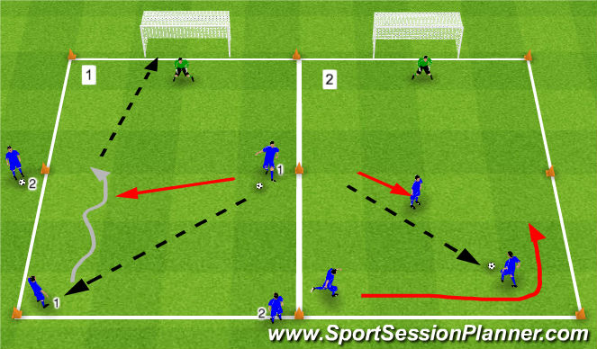 Football/Soccer Session Plan Drill (Colour): 1v1/2v1 to Goal