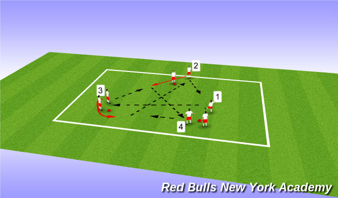 Football/Soccer Session Plan Drill (Colour): Unopposed - Progression 4