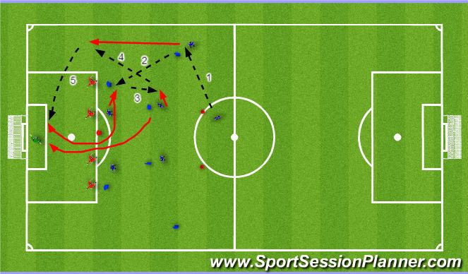 Football/Soccer Session Plan Drill (Colour): crossing/finishing and defending