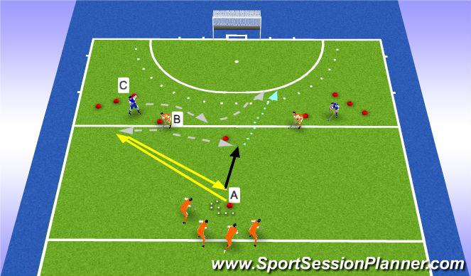 Hockey Session Plan Drill (Colour): 2v1 receiving + finishing