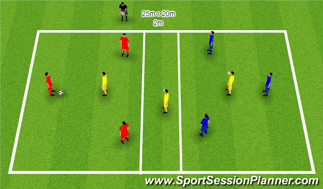 Football/Soccer Session Plan Drill (Colour): Rotation Grid