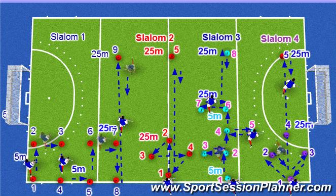 Hockey Session Plan Drill (Colour): Scotland Men's U21