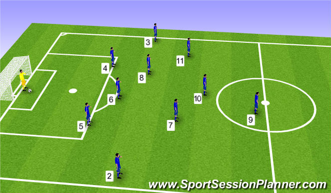 Football/Soccer Session Plan Drill (Colour): 11 aside positions when playing the ball out from the back