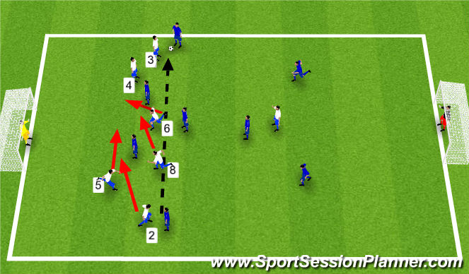 Football/Soccer Session Plan Drill (Colour): Should 6 & 8 go wide to defend?