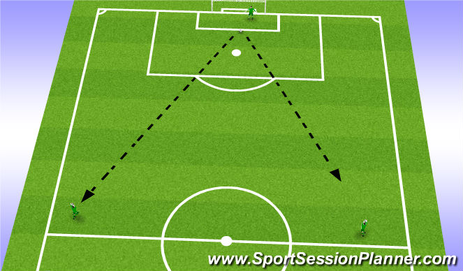 Football/Soccer Session Plan Drill (Colour): Goal kick progression (15 mins)