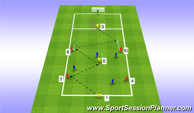Football/Soccer Session Plan Drill (Colour): Passing Through the Centre With Finish