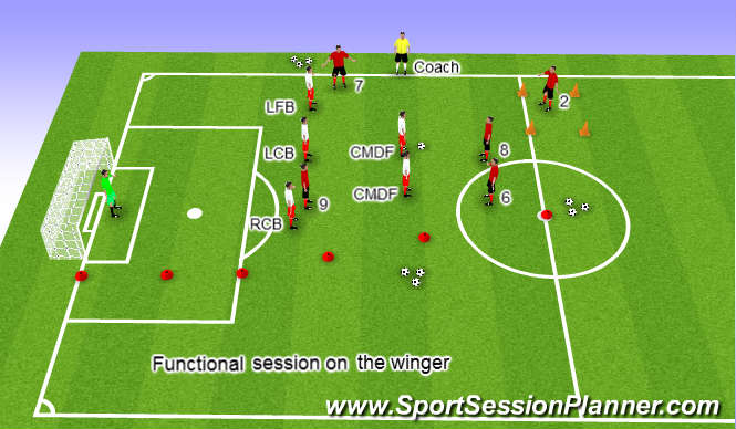Football Soccer Wing Play Getting Behind The Fullback