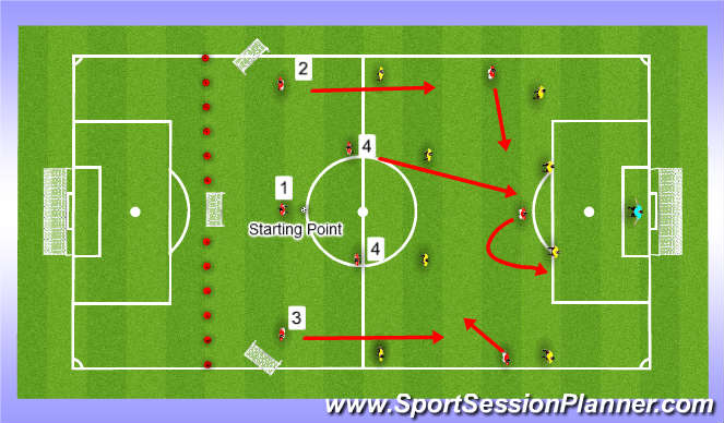 Football/Soccer Session Plan Drill (Colour): Forward runs without the ball