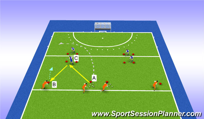 Hockey Session Plan Drill (Colour): 2v1 (+ extra)