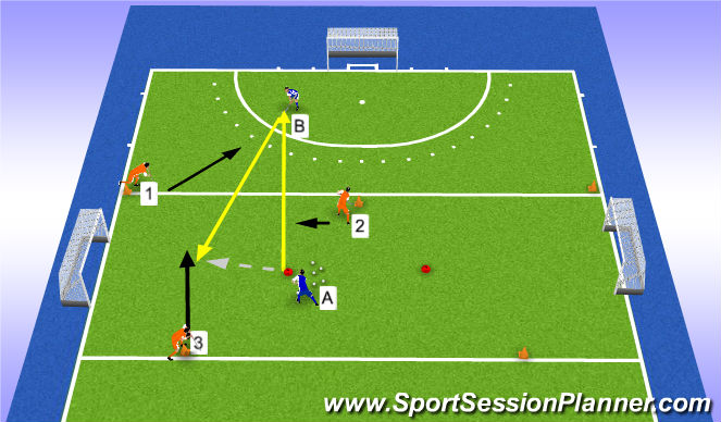 Hockey Session Plan Drill (Colour): 3v2 turn over