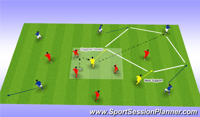 Football/Soccer Session Plan Drill (Colour): 2 CMs (Near and Diagonal Pocket Support)