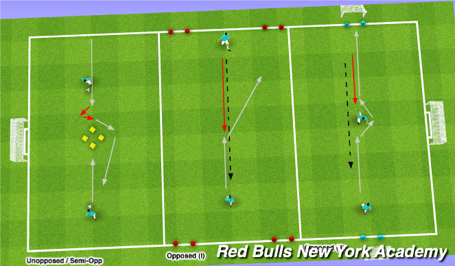 Football/Soccer Session Plan Drill (Colour): Unopposed to Opposed: Feints