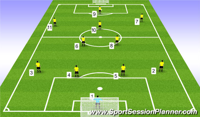 Football/Soccer Session Plan Drill (Colour): 11v11 (4-3-3)