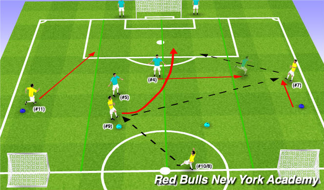 Football/Soccer Session Plan Drill (Colour): Conditioned Activity (3v2)
