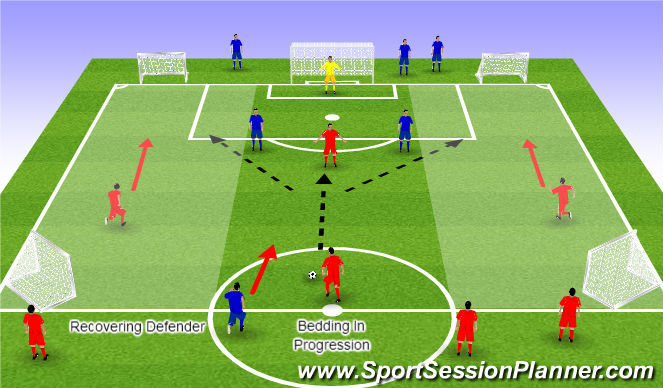 Football/Soccer Session Plan Drill (Colour): Bedding In Progression