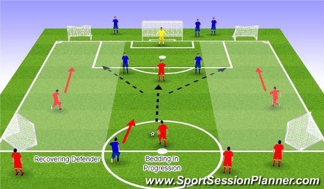 Football/Soccer Session Plan Drill (Colour): Bedding In Progression