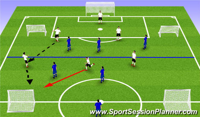 Football/Soccer Session Plan Drill (Colour): 3v2 to small goals
