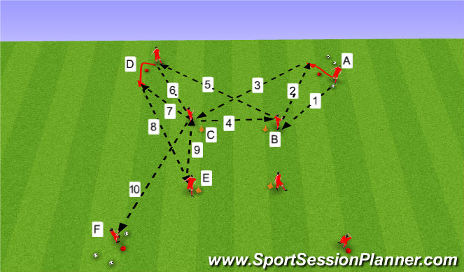 Football/Soccer Session Plan Drill (Colour): Sendingaæfing.