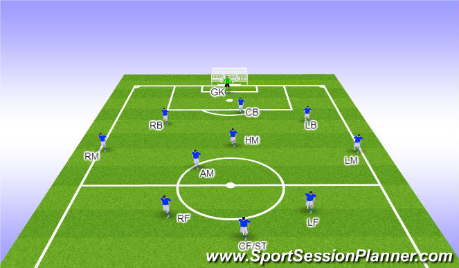 Football/Soccer Session Plan Drill (Colour): 3-4-3 Positions and their defensive responsibilities