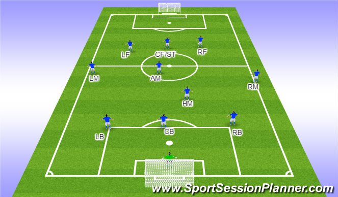 Football/Soccer Session Plan Drill (Colour): 1-3-4-3 Offensive Responsibilities