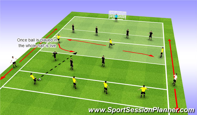 Football/Soccer Session Plan Drill (Colour): Prog: Break lines to turn and attack at pace