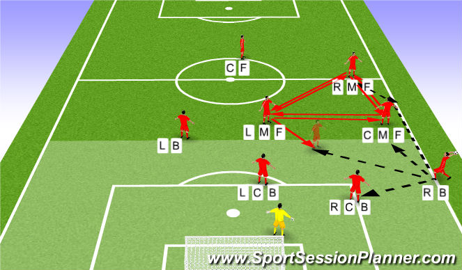 Football/Soccer Session Plan Drill (Colour): Defensive Throw In's