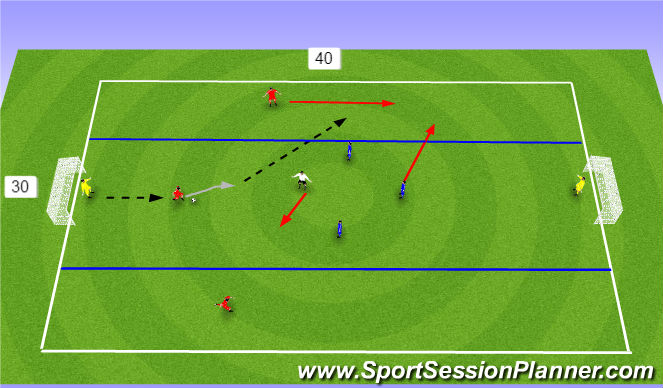 Football/Soccer Session Plan Drill (Colour): 3v3+1 Wide