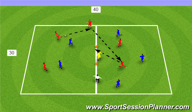 Football/Soccer Session Plan Drill (Colour): 3v2+1 (x2)