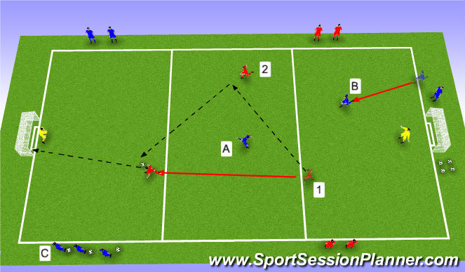 Football/Soccer Session Plan Drill (Colour): 2v1+1 delayed