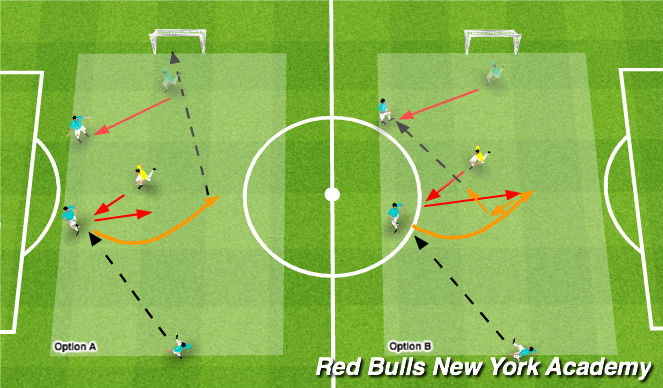 Football/Soccer Session Plan Drill (Colour): Semi-Opposed to Opposed (2v1)