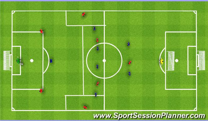 Football/Soccer Session Plan Drill (Colour): Good positional balance. 1st biuld up phase 7v7. Wyprowadzenie I faza 7v7.