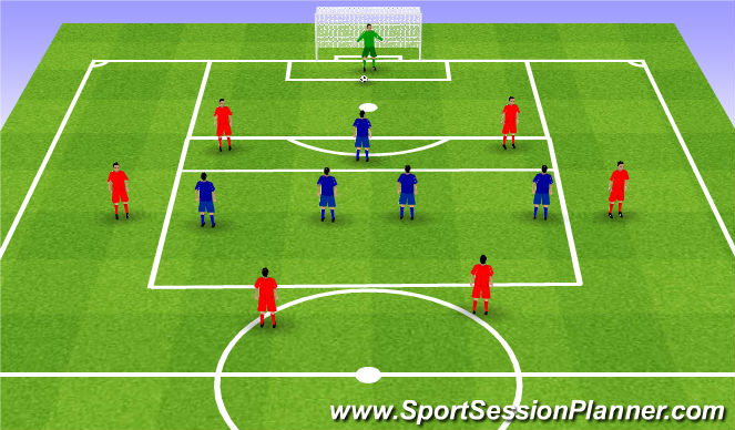 Football/Soccer Session Plan Drill (Colour): Good positional balance. 1st biuld up phase GK+6v4. Wyprowadzenie I faza Br+6v4.
